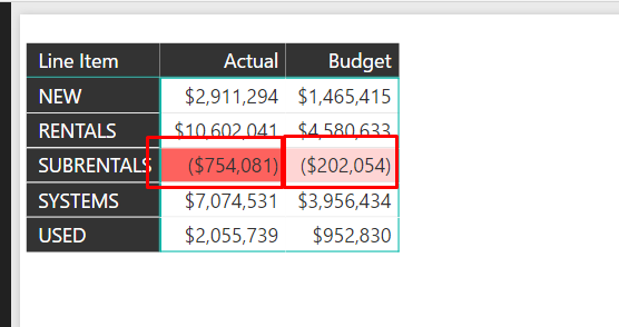 Solved: Format negative numbers in red parenthesis - Microsoft Power