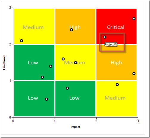 risk matrix chart in power bi