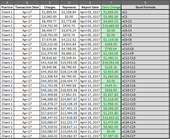 Solved: Calculate Daily Cumulative Value for multiple clie
