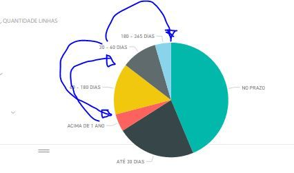 Power BI pie chart.JPG