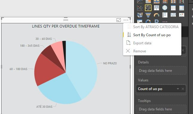 Solved Pie Chart Order Of Slices Not Accordingly To Lett