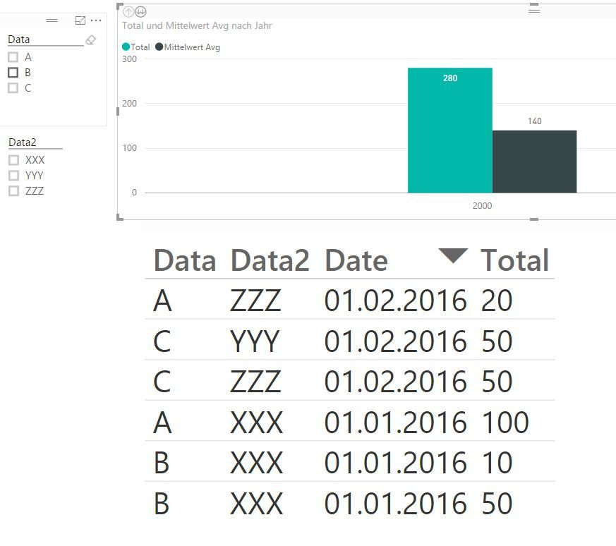 Solved: Calculate an average from a Sum by Month - Microsoft Power