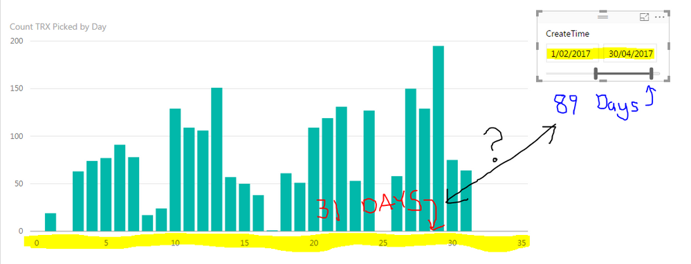 Power BI, Days view issue.PNG
