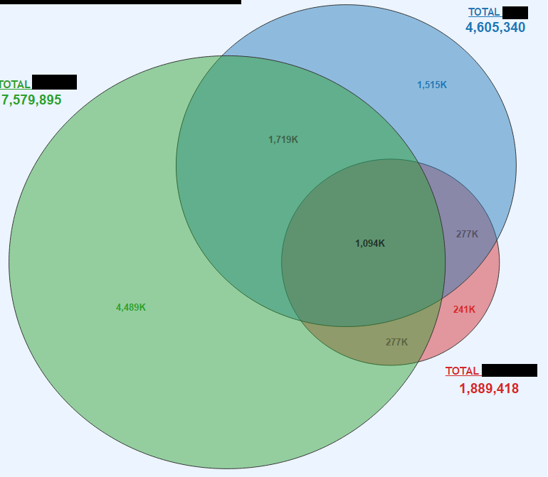 3 Way Venn Diagram Proportional And Dynamic Page 2 Microsoft
