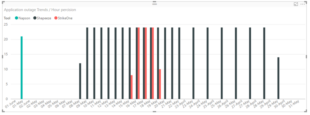 Solved: Need date sorting on bar graph - Microsoft Power BI