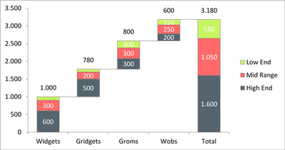Stacked waterfall chart microsoft power bi community i also tried a custom visual called ultimate waterfall but it only seems to be able to split it into two charts based ccuart Gallery
