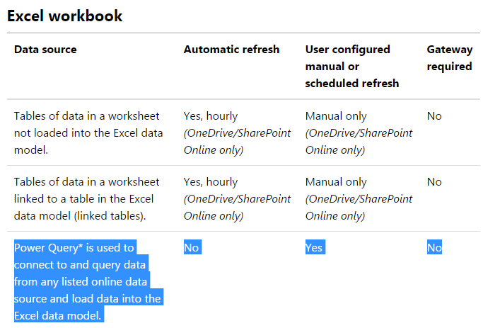 Solved: Gateway required for refresh of excel file on Shar