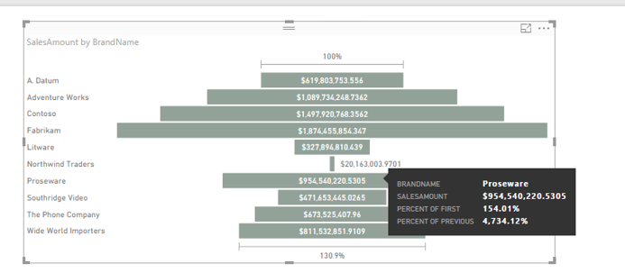Displaying Conversion Rate For Funnel Microsoft Power Bi Community