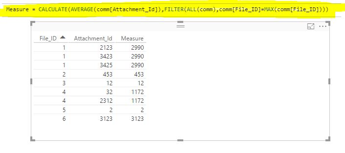 Solved: Average count from a column using dax - Microsoft