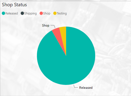 Solved: Missing category label on pie chart - Microsoft
