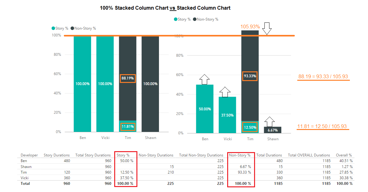 Solved: Sort 100% Stacked Column Chart by Percentage Value