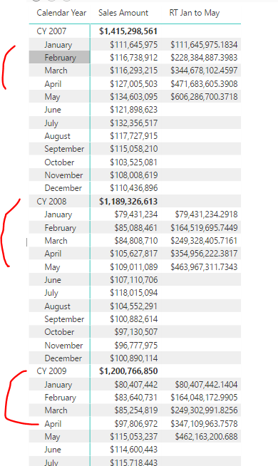 Solved: cumulative sum for some particular months