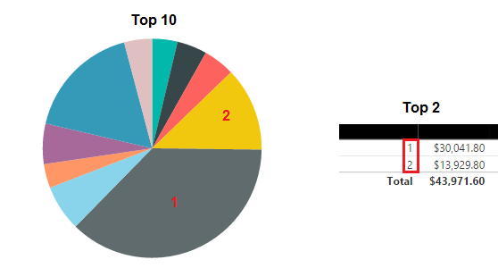 Solved how to display two measures in a pie chart with le top 10 and top 2g ccuart Image collections