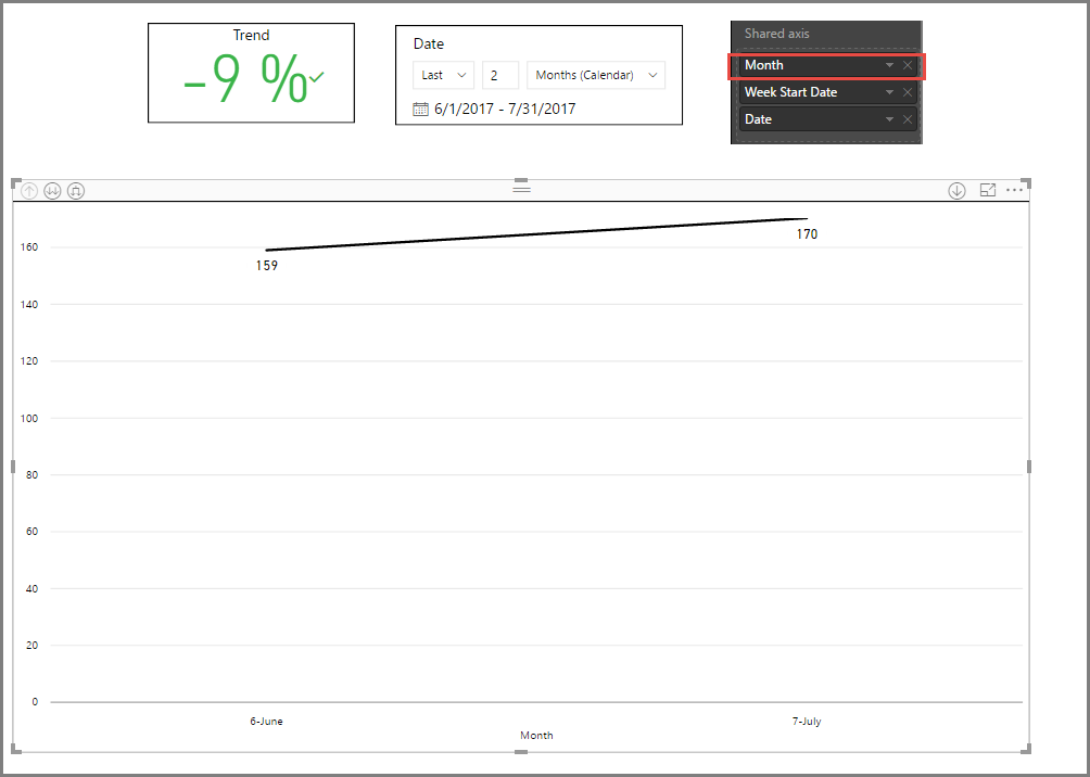 Issue with measure calculation in Time Based Column Chart - Power BI