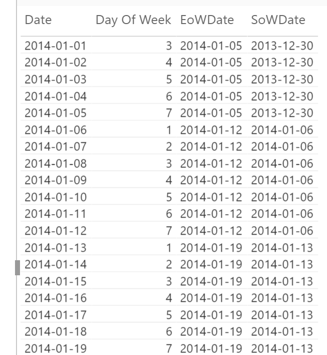 Solved: Week commencing in DAX - Microsoft Power BI Community