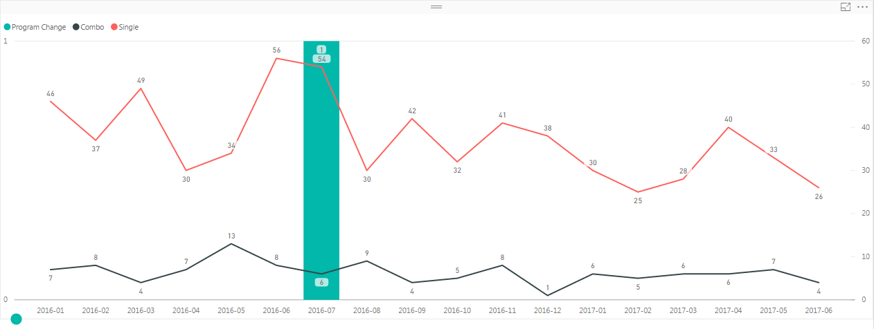 Solved: Reference Line on x-axis - Microsoft Power BI Community