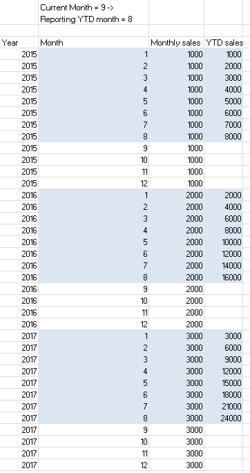 Solved: Sales YTD and previous years by complete months - Microsoft
