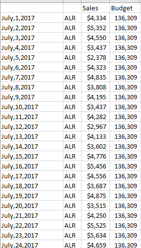 solved calculating daily retail budgets microsoft power bi community