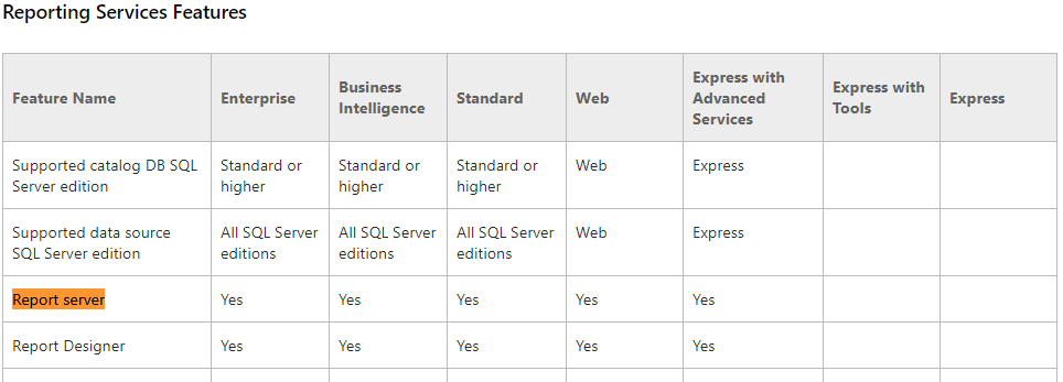 Unable to Connect to PowerBI Report Server with SQ