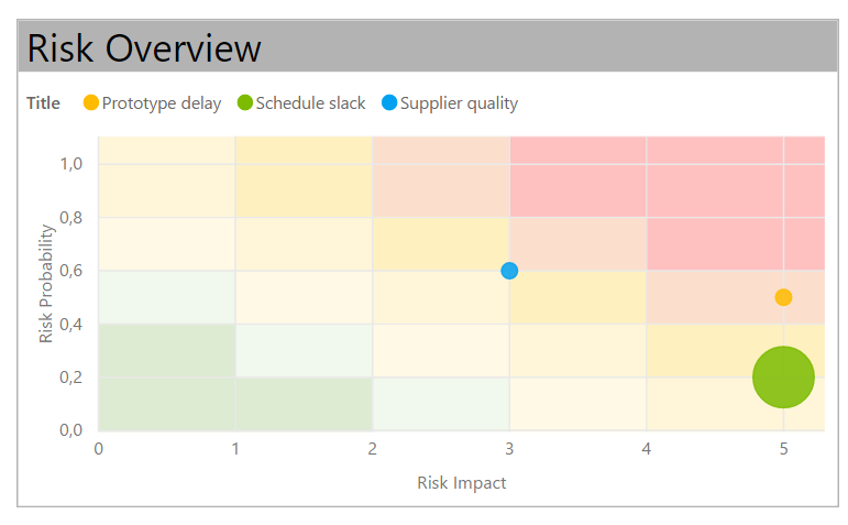 Risk matrix chart in Power BI - Microsoft Power BI Community