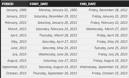 Solved: Determine if date is between 2 dates - Microsoft