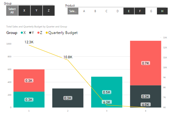 Line Value in Combo Chart Wrong When Column Value ... - Microsoft ...