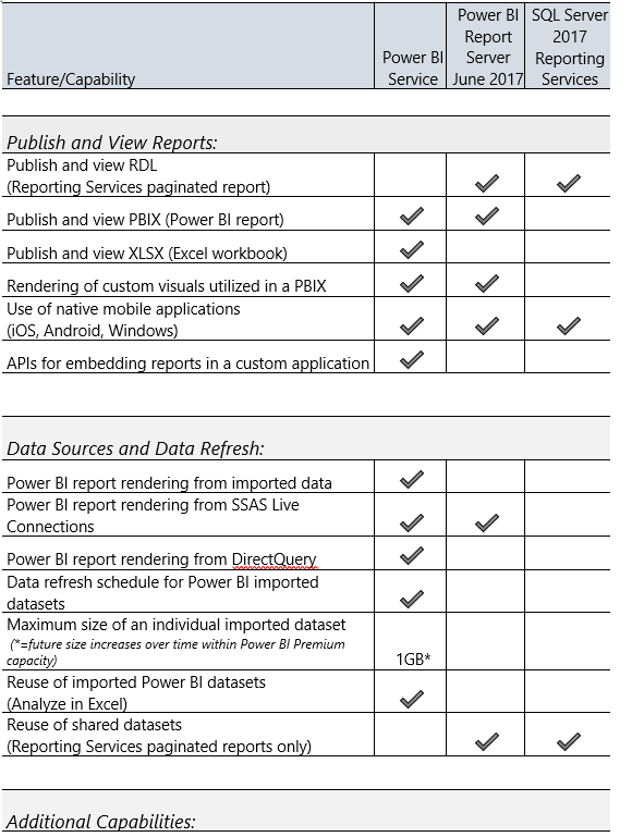 differences between powerbi com and report server