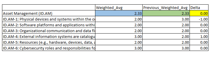 Calculating difference between Average(Weightd_Avg