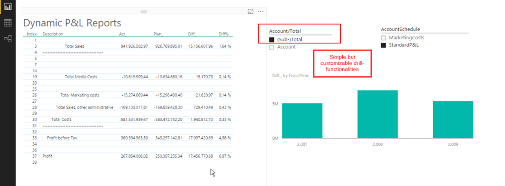profit and loss statement help with hierarchy microsoft power bi