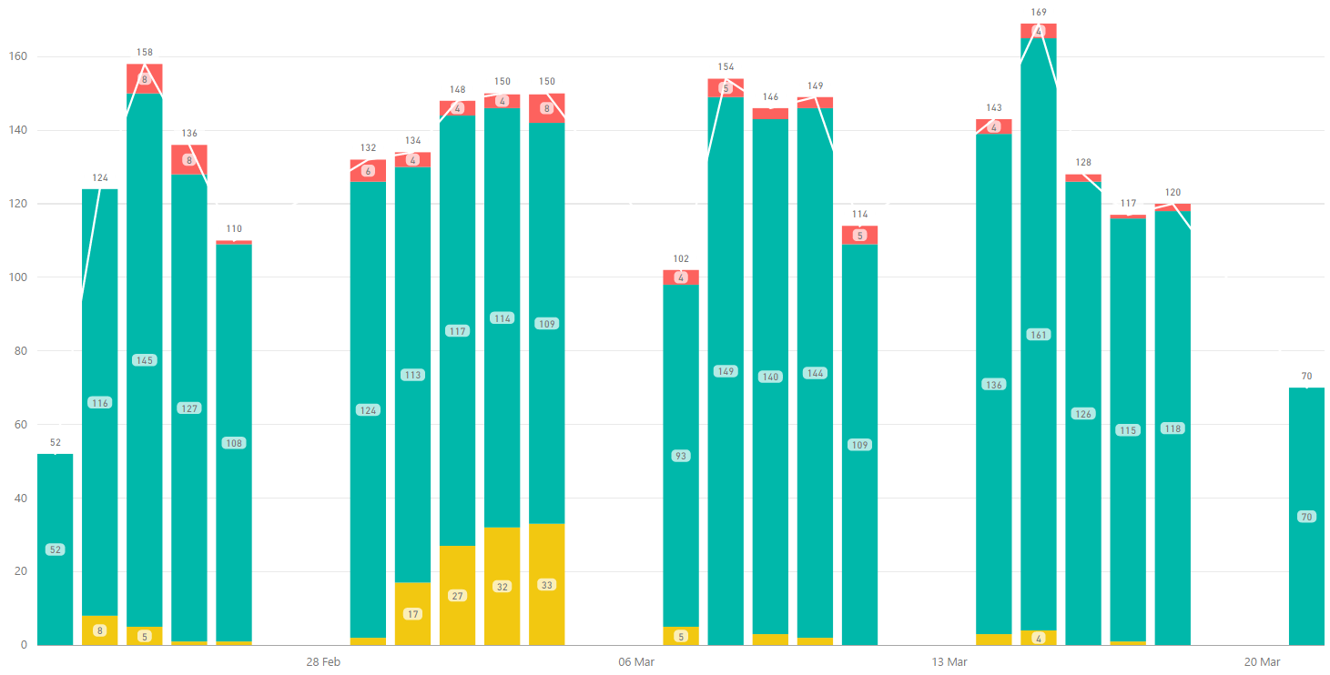 Solved: Display total on top of stacked chart - Microsoft Power BI