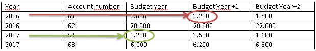 PowerBI_community_table_financial_forecasts_similar_forecasts.png