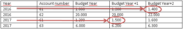 PowerBI_community_table_financial_forecasts_different_forecasts.png