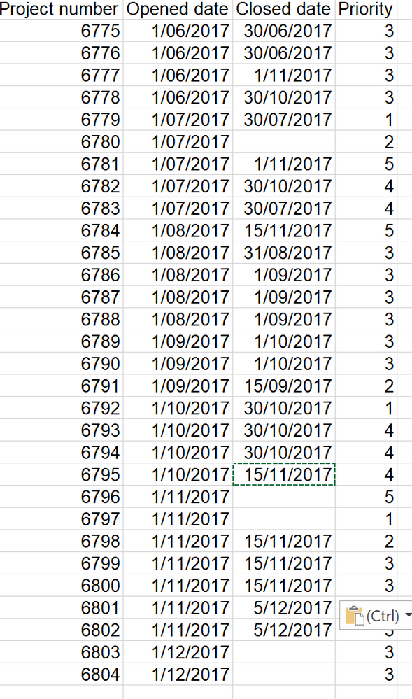 Solved: Plotting 2 dates from same data table on a line an