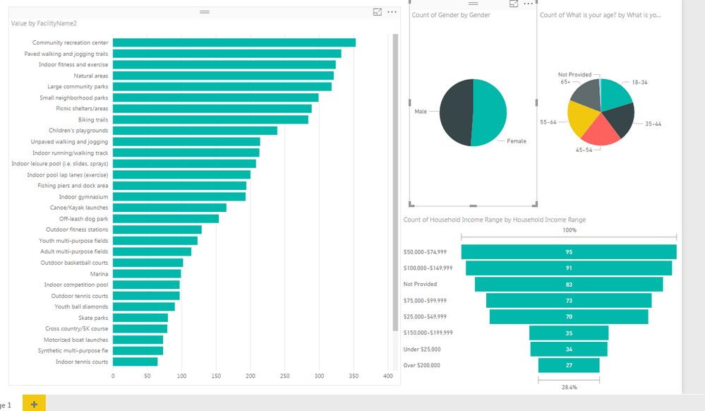 Solved Clustered Bar Chart Not Influencing Pie Charts Microsoft