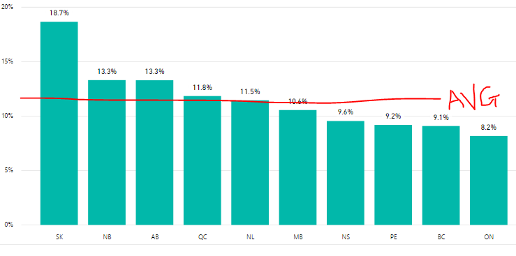Solved: How to add average line to measure bar chart