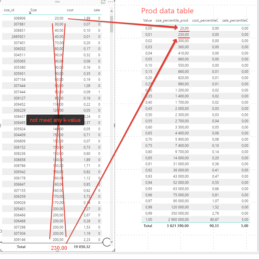 Solved: Percentile table like Excel - Page 2 - Microsoft