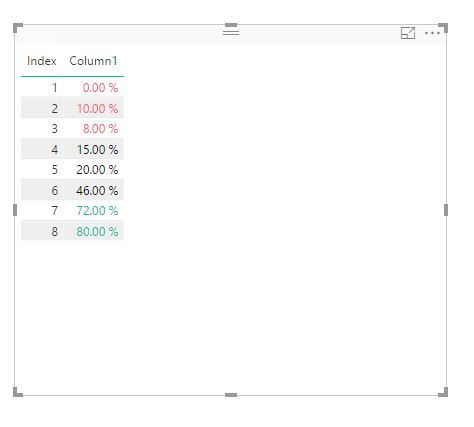 Solved: Conditional color formatting - overview - Microsoft Power BI