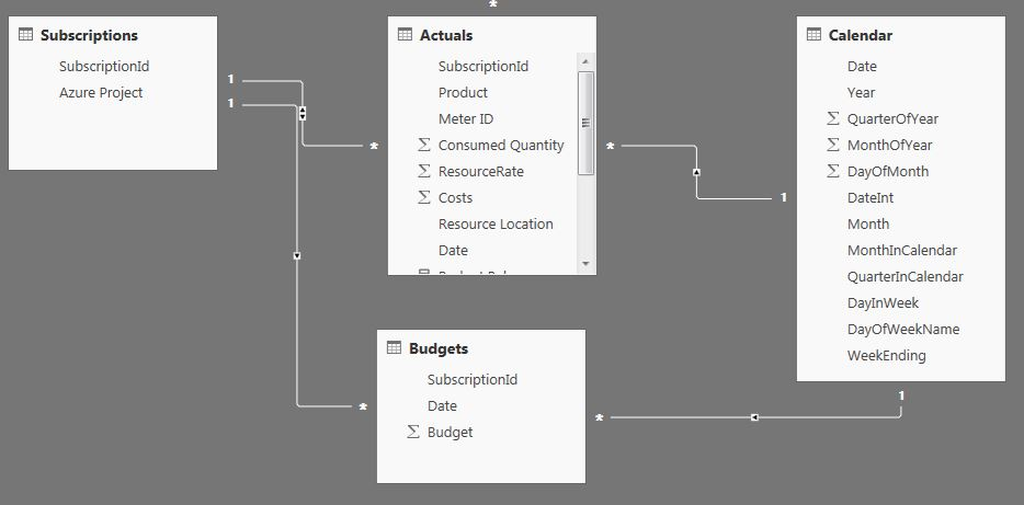 Solved: Aggregate rows on months with DAX - Microsoft Power BI Community