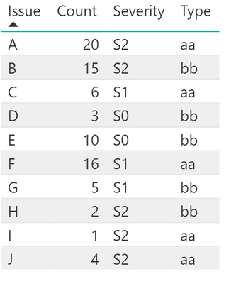 Solved: How to rank a list by 2 values or criteria with ra
