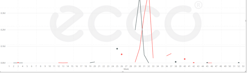 line chart categorical xaxis.PNG