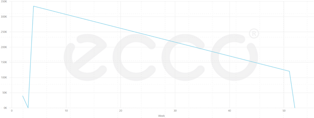 line chart continuase xaxis type.PNG