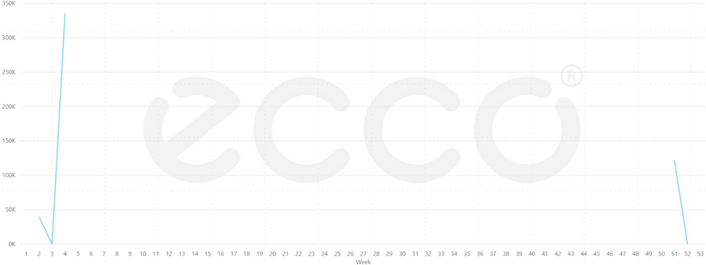line chart categorical xaxis 2.PNG
