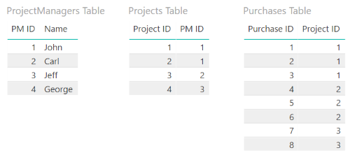 Solved: Table visualization not showing entries with blank