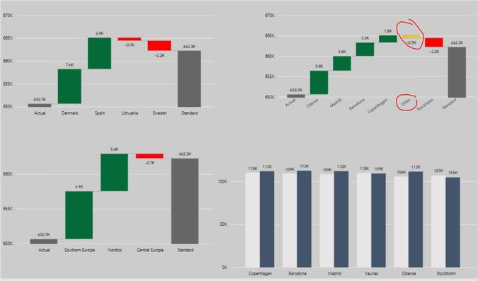 Solved Error With Other Category In Waterfall Chart  Microsoft