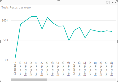 Solved: Show data by week number - Microsoft Power BI Community