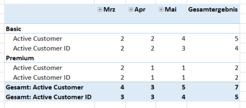 Solved: Distinct count active customer by month - Microsoft