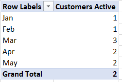 Distinct Count of Customers.PNG
