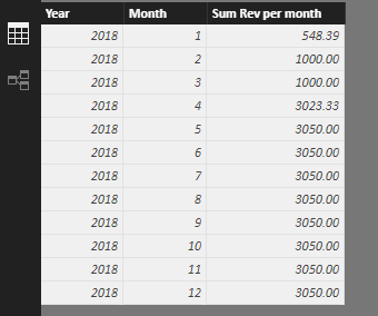 Solved: Sum value between start date and end date